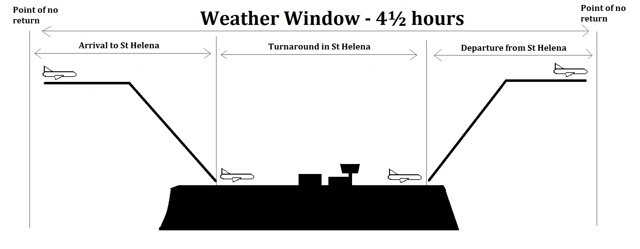 Diagram of the St Helena Airport weather window - from the point of no return coming to St Helena to the point of no return when leaving St Helena